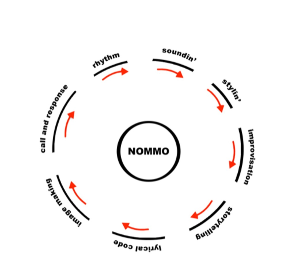 The Nommo circle features the term Nommo in the center, surrounded by soundin', stylin', improvisation, storytelling, lyrical code, image making, call and response, and rhythm forming a circle. Small arrows below each term indicate a clockwise motion.