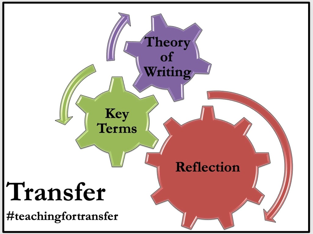 """The title of the image is Transfer, located in the bottom left corner with #teachingfortransfer below it. Three interlocking gears are centered. The top gear is purple and labeled """"Theory of Writing,"""" the middle gear is green and labeled """"Key Terms,"""" and the bottom-right gear, which is largest, is red and labeled """"Reflection."""""""